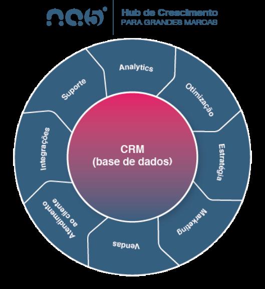 Fluxo CRM Base de Dados